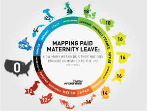 Infographic displays how many weeks of maternity leave other nations provide to new parents, as compared to the U.S. (Photo courtesy thinkprogress.org)
